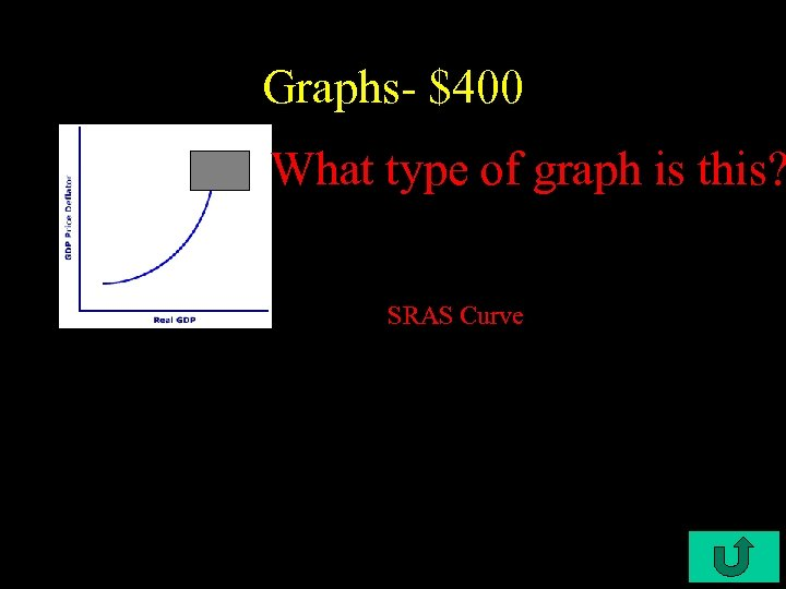 Graphs- $400 What type of graph is this? SRAS Curve