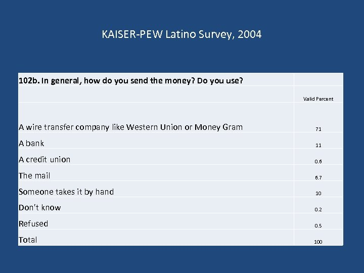 KAISER-PEW Latino Survey, 2004 102 b. In general, how do you send the money?