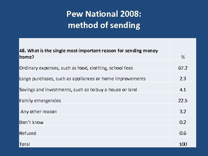 Pew National 2008: method of sending 48. What is the single most important reason