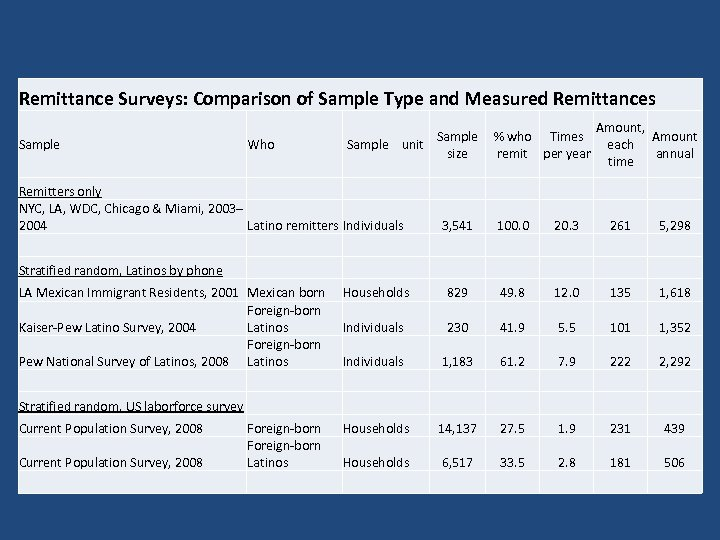 Remittance Surveys: Comparison of Sample Type and Measured Remittances Sample % who Times Sample