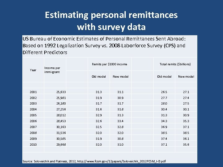 Estimating personal remittances with survey data US Bureau of Economic Estimates of Personal Remittances