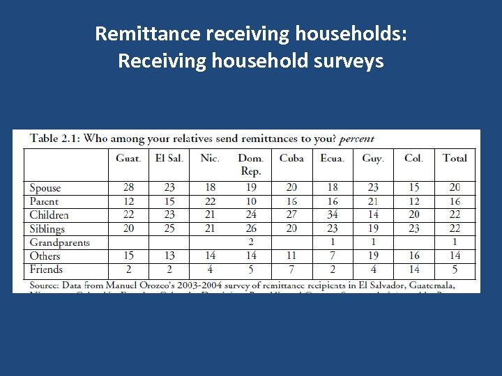 Remittance receiving households: Receiving household surveys