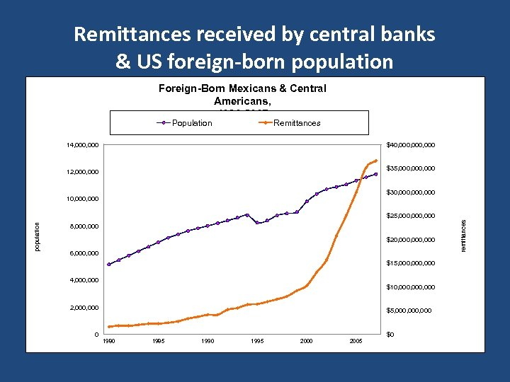 Remittances received by central banks & US foreign-born population Foreign-Born Mexicans & Central Americans,