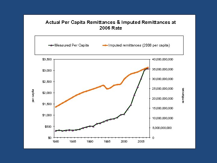 Actual Per Capita Remittances & Imputed Remittances at 2006 Rate Measured Per Capita Imputed