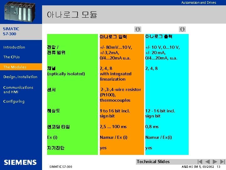Automation and Drives 아나로그 모듈 SIMATIC S 7 -300 Introduction The CPUs The Modules