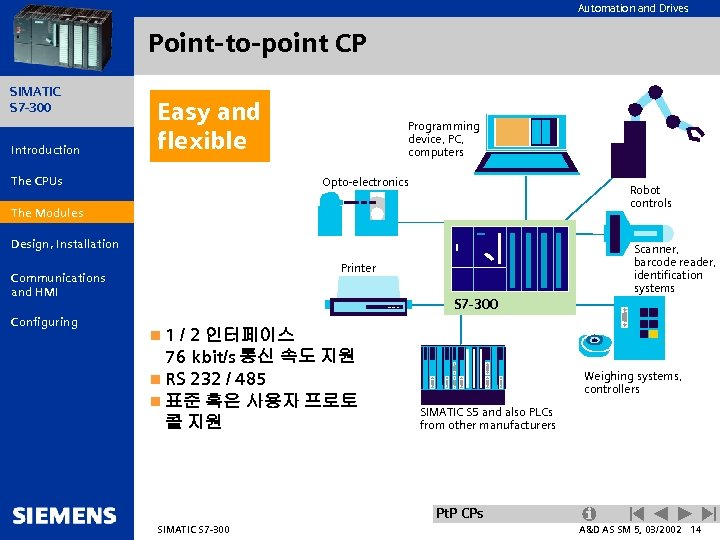 Automation and Drives Point-to-point CP SIMATIC S 7 -300 Introduction Easy and flexible The