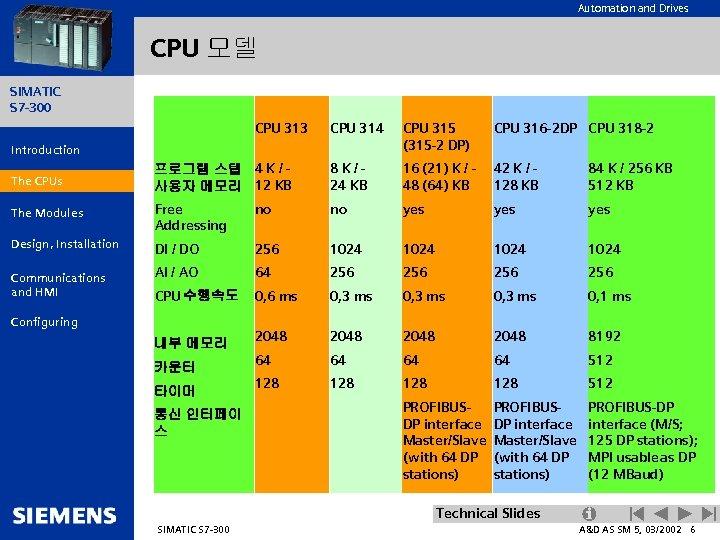 Automation and Drives CPU 모델 SIMATIC S 7 -300 CPU 313 CPU 314 CPU