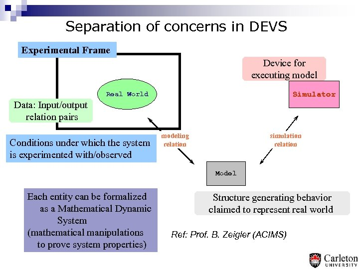 Separation of concerns in DEVS Experimental Frame Device for executing model Simulator Real World