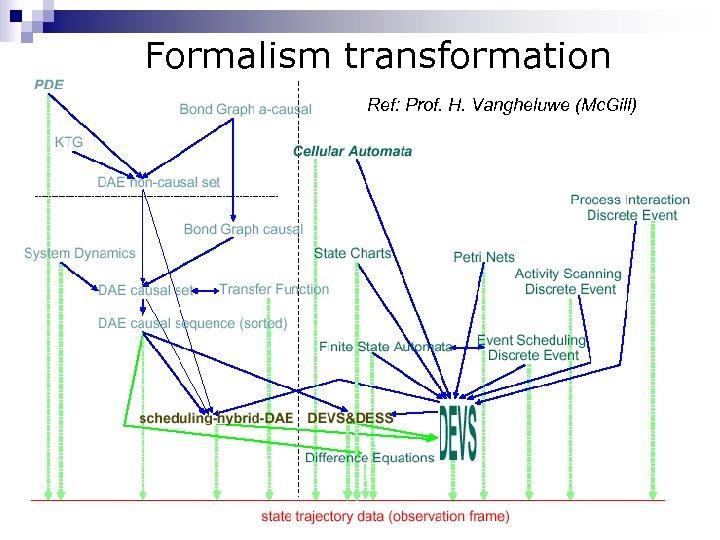 Formalism transformation Ref: Prof. H. Vangheluwe (Mc. Gill)