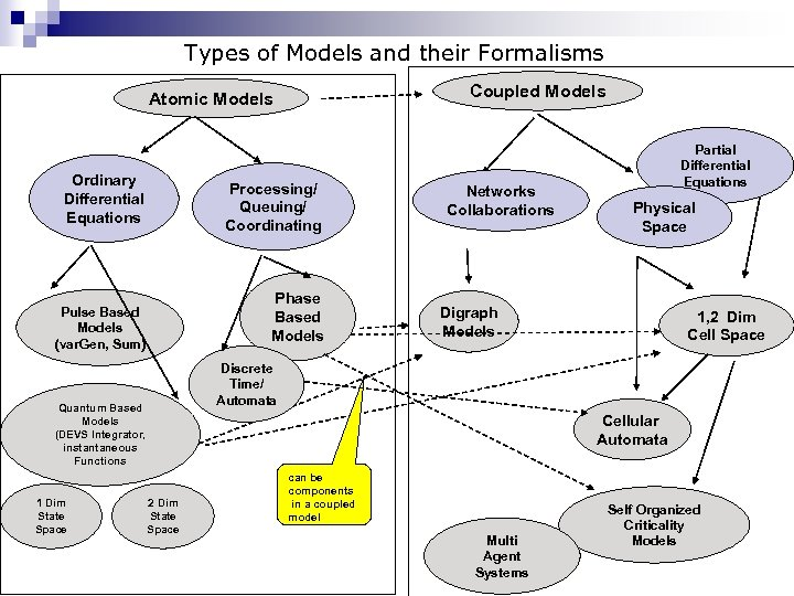 Types of Models and their Formalisms Coupled Models Atomic Models Ordinary Differential Equations Processing/