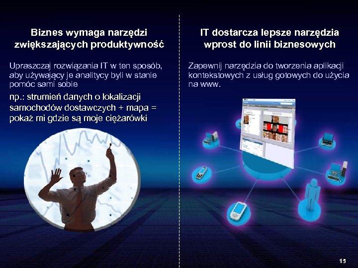 Biznes wymaga narzędzi zwiększających produktywność Upraszczaj rozwiązania IT w ten sposób, aby używający je