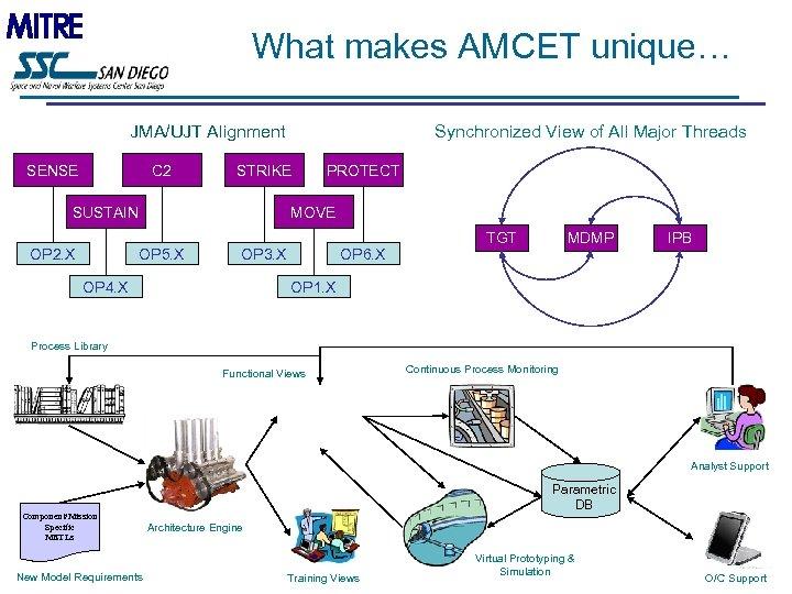 What makes AMCET unique… JMA/UJT Alignment SENSE C 2 STRIKE SUSTAIN OP 2. X
