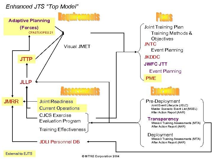 "Enhanced JTS ""Top Model"" Adaptive Planning (Forces) CFAST/JOPES 21 Visual JMET JTTP JLLP JMRR"