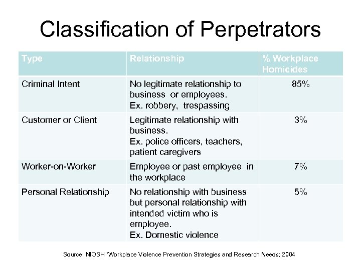 Classification of Perpetrators Type Relationship % Workplace Homicides Criminal Intent No legitimate relationship to
