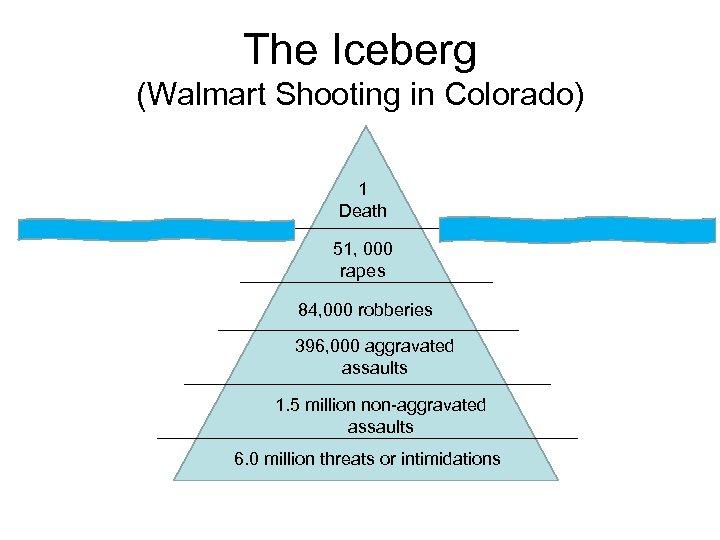 The Iceberg (Walmart Shooting in Colorado) 1 Death 51, 000 rapes 84, 000 robberies