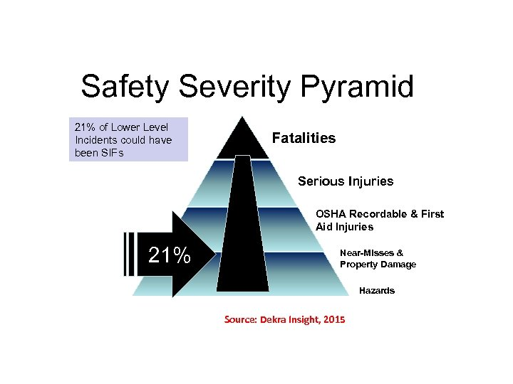 Safety Severity Pyramid 21% of Lower Level Incidents could have been SIFs Fatalities Serious