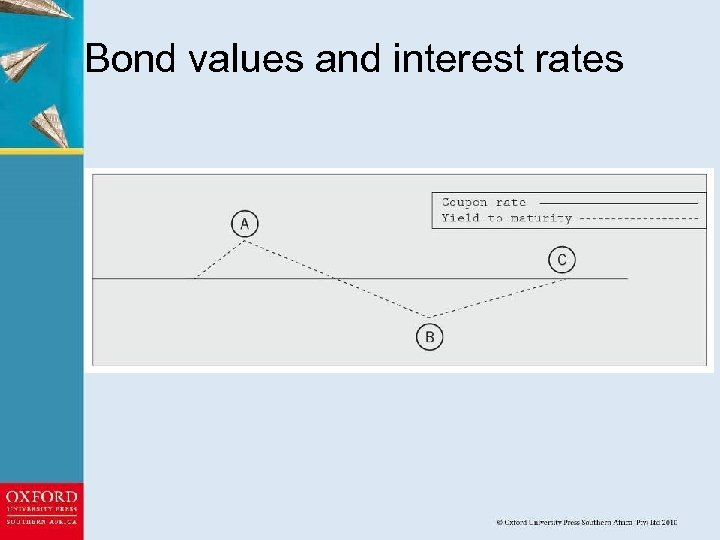 Bond values and interest rates