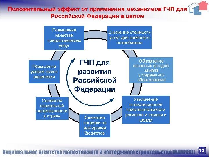Положительный эффект от применения механизмов ГЧП для Российской Федерации в целом 13