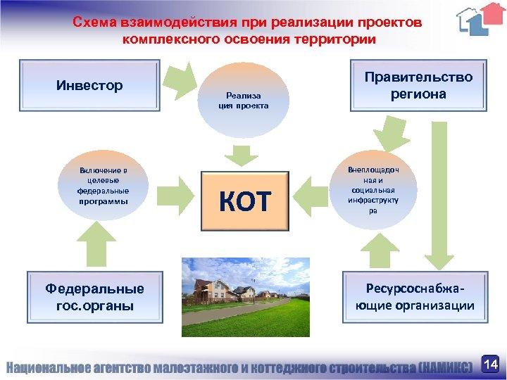 Схема взаимодействия при реализации проектов комплексного освоения территории Инвестор Включение в целевые федеральные программы