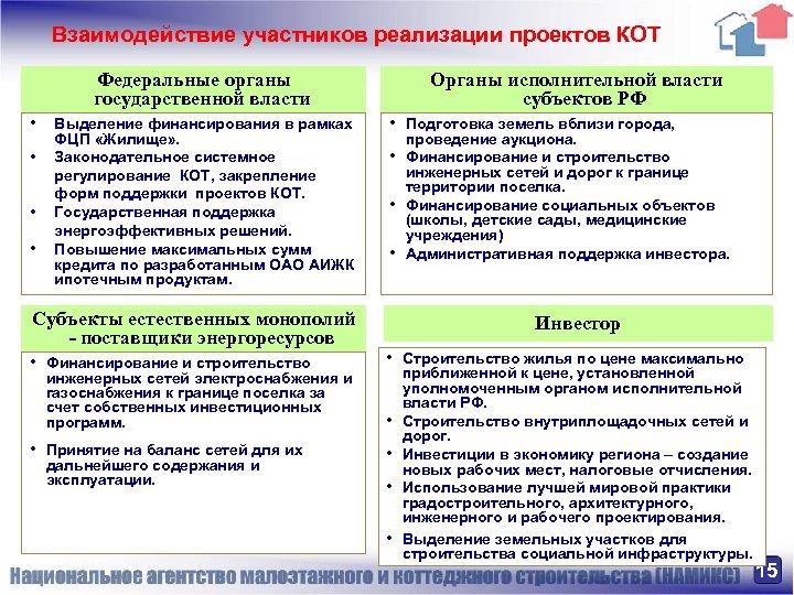 Взаимодействие участников реализации проектов КОТ Федеральные органы государственной власти • • Выделение финансирования в