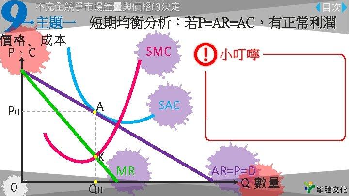主題一 短期均衡分析:若P=AR=AC,有正常利潤 價格、成本 SMC P、C P 0 K 0 SAC A Q 0 MR 注意線的名稱不要