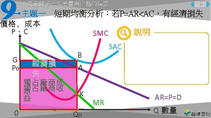 主題一 短期均衡分析:若P=AR<AC,有經濟損失 價格、成本 P、C 說明 SMC G P 0 0 經濟損 失 獨占廠商成 獨占廠商收 本