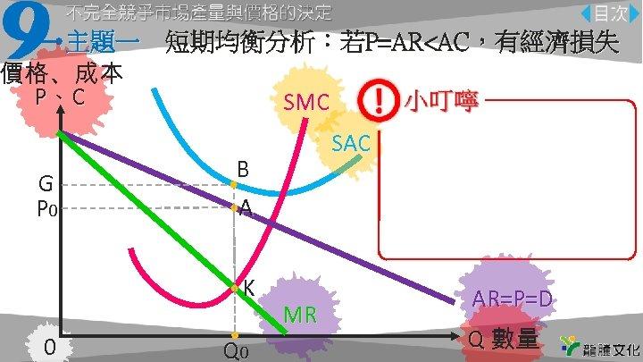 主題一 短期均衡分析:若P=AR<AC,有經濟損失 價格、成本 P、C SMC G P 0 B A K 0 SAC Q 0