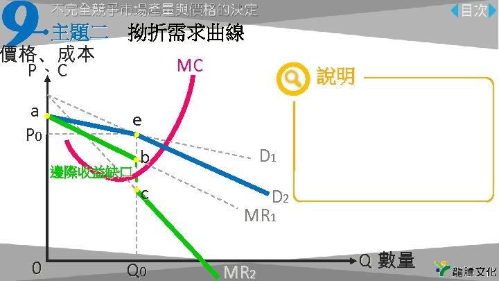 主題二 拗折需求曲線 價格、成本 MC P、C a P 0 說明 e 0 D 1 c 邊際收益缺口