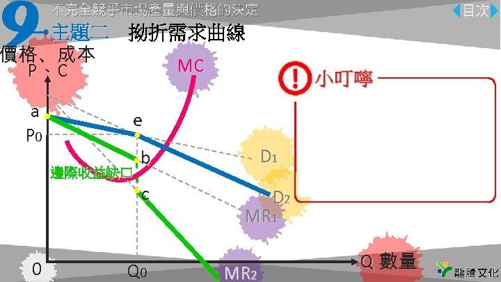 主題二 拗折需求曲線 價格、成本 MC P、C a P 0 e 0 D 1 c 邊際收益缺口 b