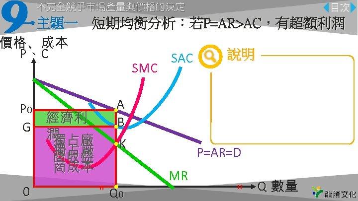 主題一 短期均衡分析:若P=AR>AC,有超額利潤 價格、成本 P、C 說明 SAC SMC 由均衡數量Q 0往上對 分別標示出原點、 P 0 AQ 0 O