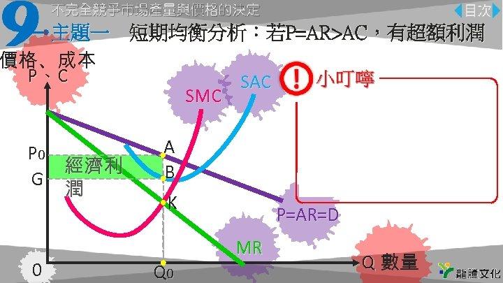 主題一 短期均衡分析:若P=AR>AC,有超額利潤 價格、成本 P、C SAC SMC P 0 經濟利 G 潤 0 原點、橫軸與縱軸坐 注意線的名稱不要 標要標示清楚