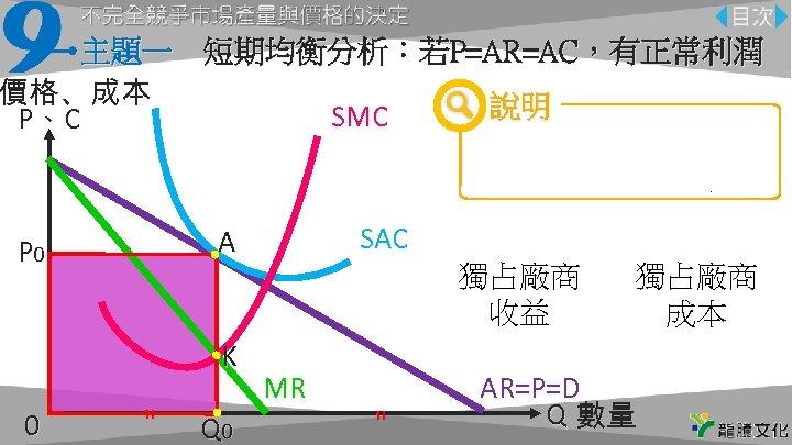 主題一 短期均衡分析:若P=AR=AC,有正常利潤 價格、成本 說明 SMC P、C P 00往上對應到AR線, 收益=成本, P AQ 0 O 由MR線與SMC線找出 分別標示出原點、