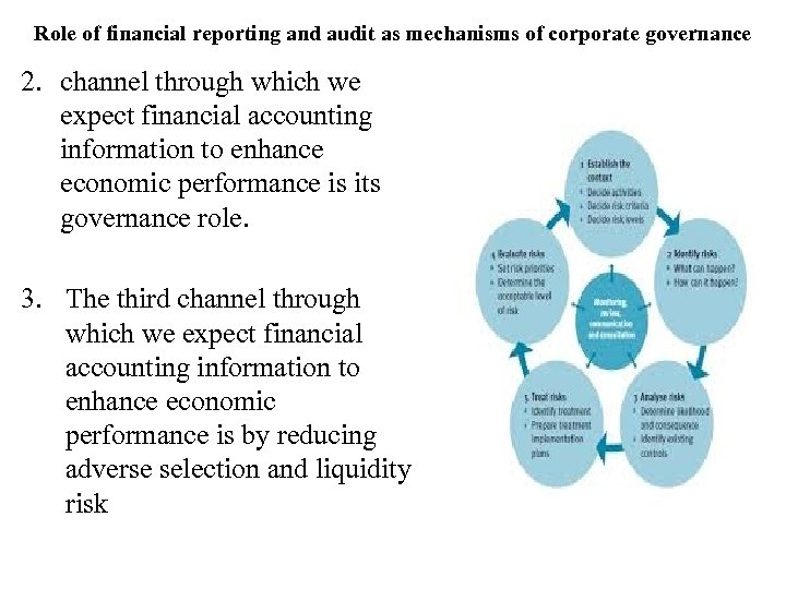 Role of financial reporting and audit as mechanisms of corporate governance 2. channel through