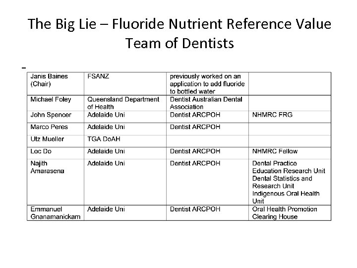 The Big Lie – Fluoride Nutrient Reference Value Team of Dentists -