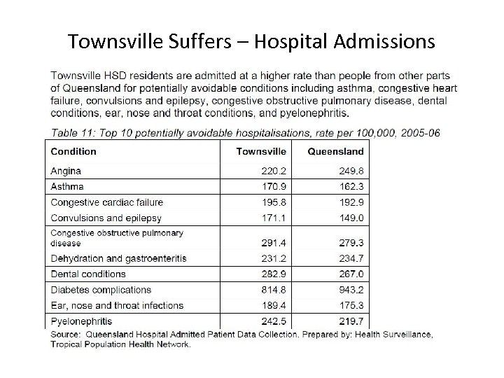 Townsville Suffers – Hospital Admissions