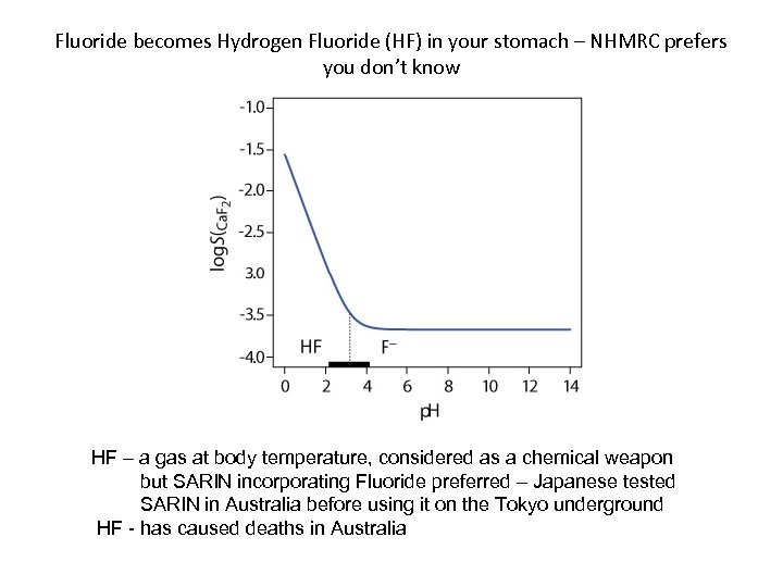 Fluoride becomes Hydrogen Fluoride (HF) in your stomach – NHMRC prefers you don't know