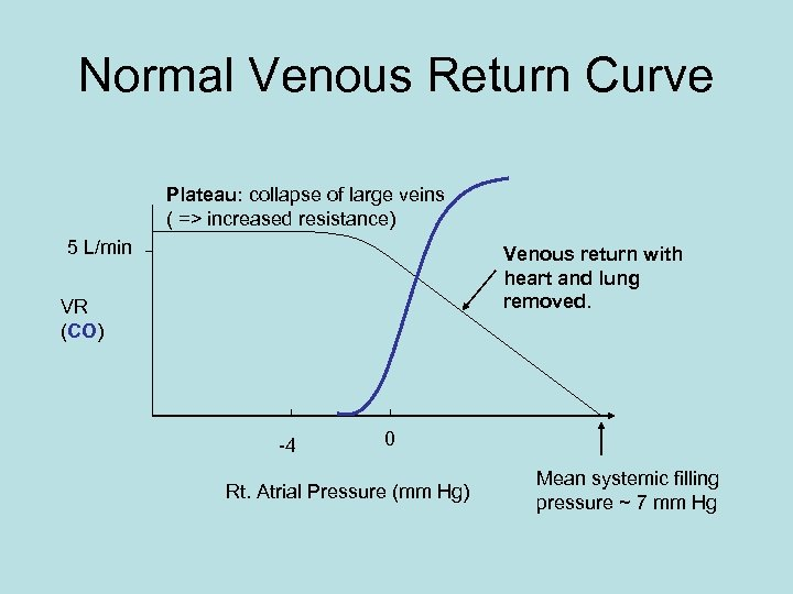 Normal Venous Return Curve Plateau: collapse of large veins ( => increased resistance) 5