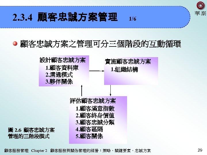 2. 3. 4 顧客忠誠方案管理 1/6 顧客忠誠方案之管理可分三個階段的互動循環 設計顧客忠誠方案  1. 顧客資料庫  2. 溝通模式  3. 夥伴關係 圖