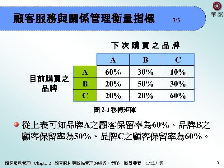 顧客服務與關係管理衡量指標 3/3 下次購買之品牌 目前購買之 品牌 A B C A 60% 20% B 30% 50%
