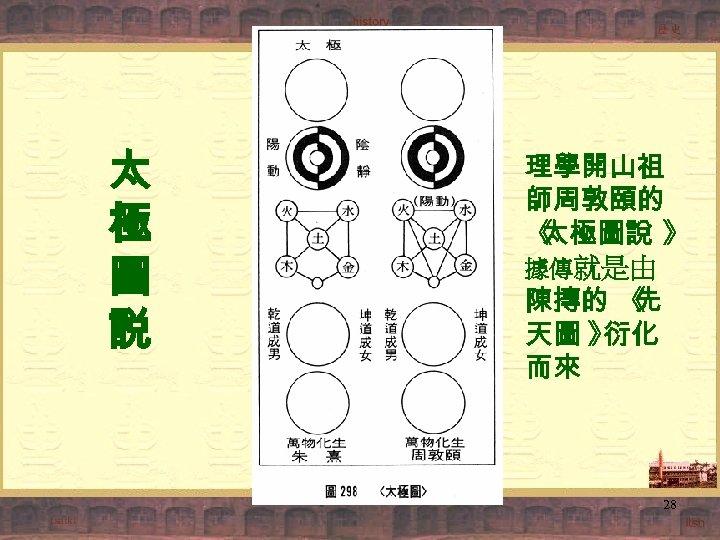 太 極 圖 説 理學開山祖 師周敦頤的 《 太極圖說 》 據傳就是由 陳摶的 《 先 天圖