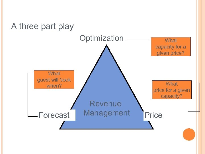 A three part play Optimization Revenue What guest will book when? Forecast Capacity What