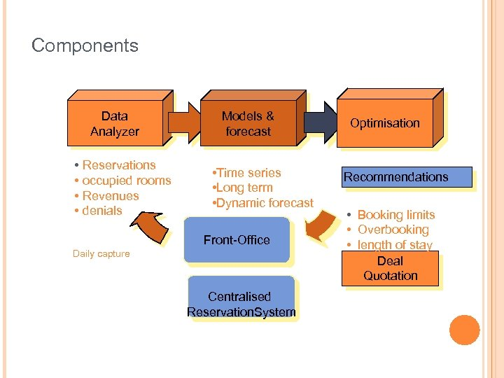 Components Data Analyzer • Reservations • occupied rooms • Revenues • denials Models &