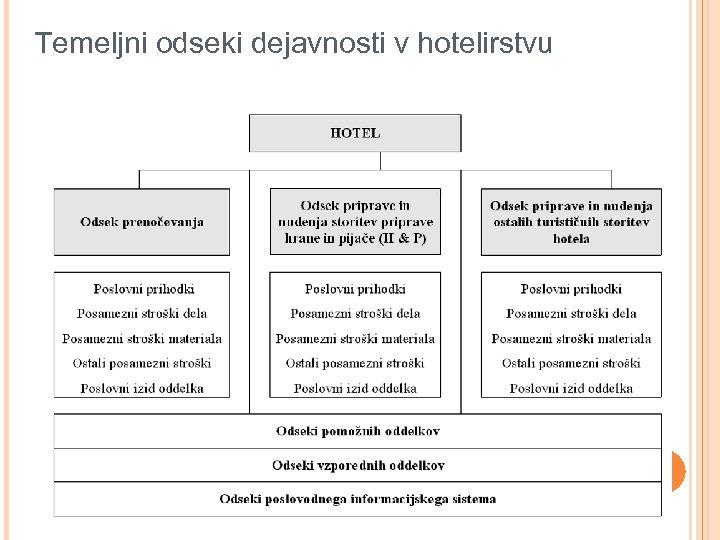 Temeljni odseki dejavnosti v hotelirstvu