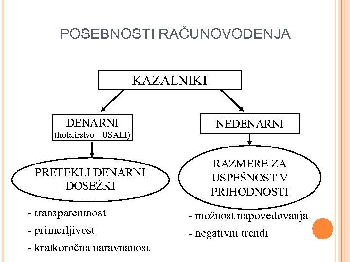 POSEBNOSTI RAČUNOVODENJA KAZALNIKI DENARNI (hotelirstvo - USALI) PRETEKLI DENARNI DOSEŽKI NEDENARNI RAZMERE ZA USPEŠNOST