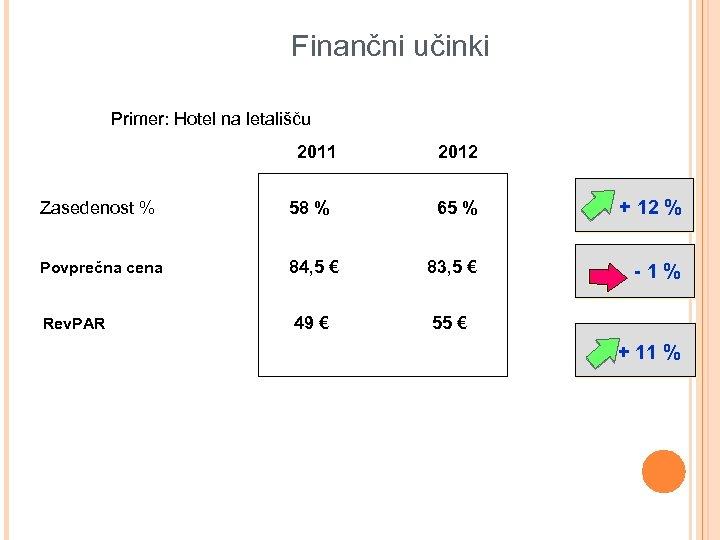 Finančni učinki Primer: Hotel na letališču 2011 Zasedenost % Povprečna cena Rev. PAR 2012