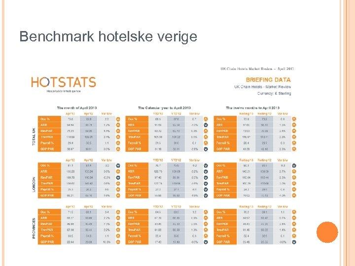 Benchmark hotelske verige
