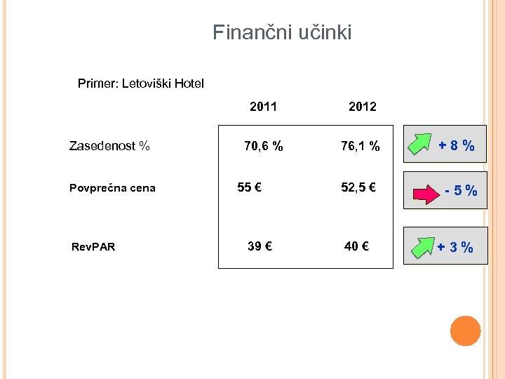 Finančni učinki Primer: Letoviški Hotel 2011 2012 Zasedenost % 70, 6 % 76, 1