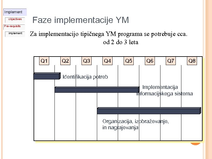 Implement objectives Pre-requisits implement Faze implementacije YM Za implementacijo tipičnega YM programa se potrebuje