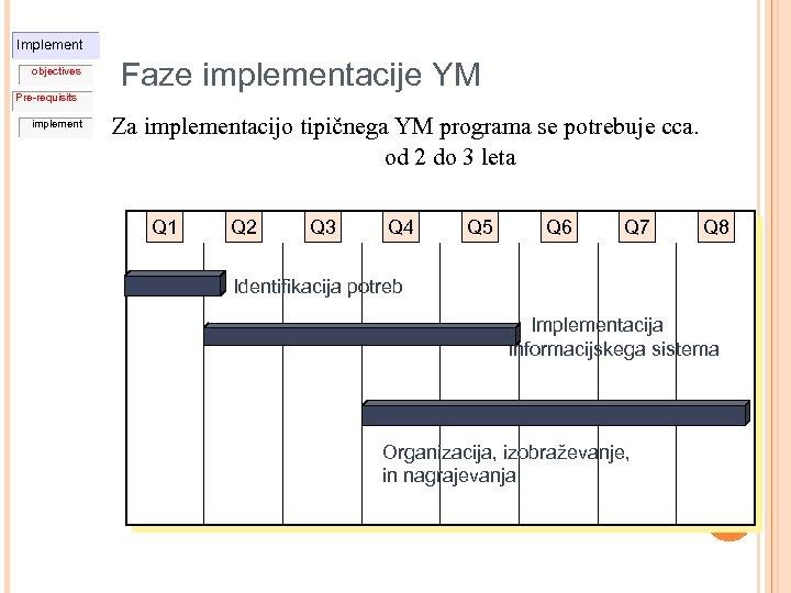 Implement objectives Pre-requisits implement Faze implementacije YM Za implementacijo tipičnega YM programa se potrebuje