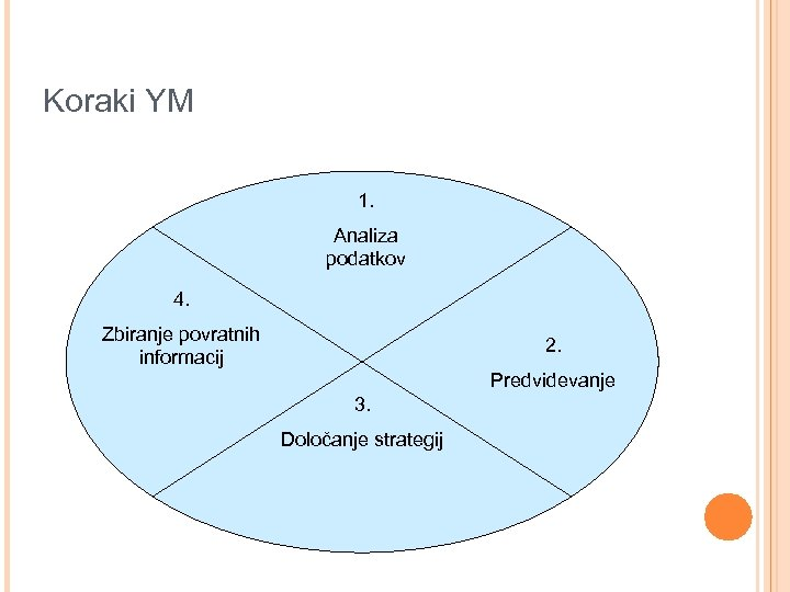 Koraki YM 1. Analiza podatkov 4. Zbiranje povratnih informacij 2. Predvidevanje 3. Določanje strategij